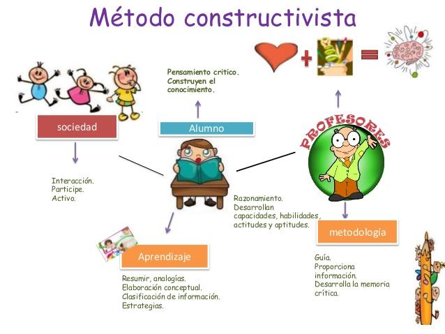 El enfoque constructivista en educación