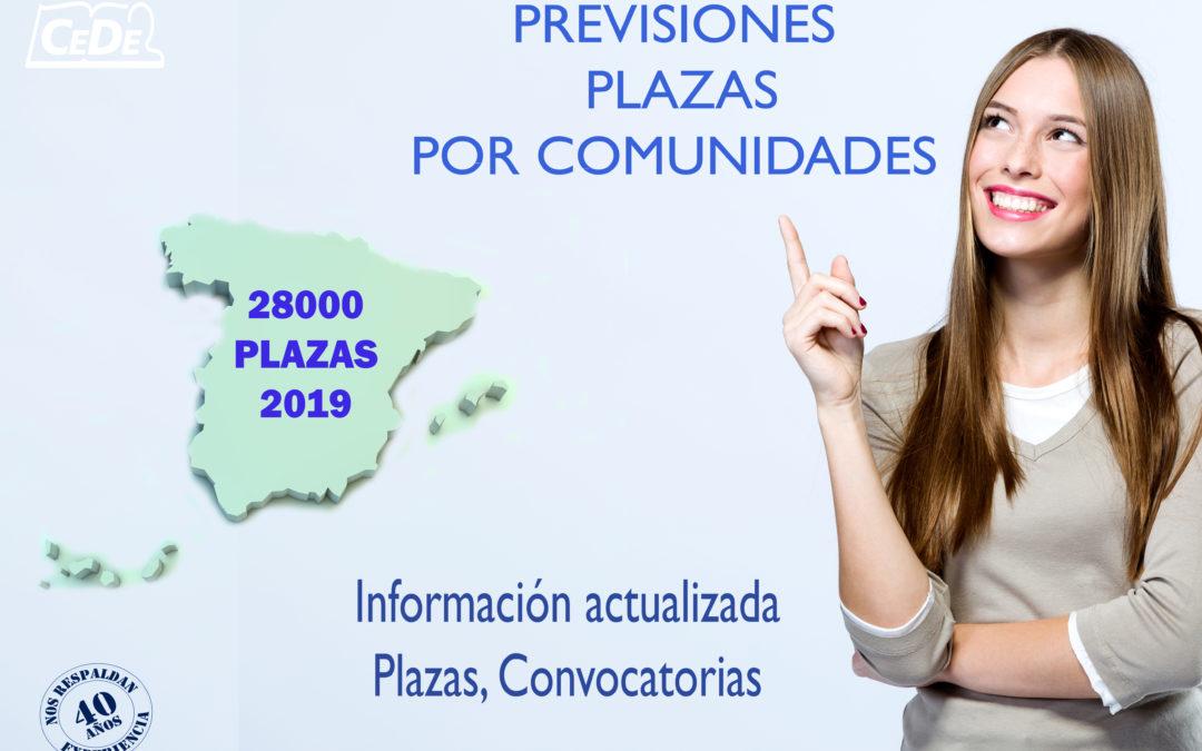 Previsión de Plazas 2019 distribuidas por Comunidades.