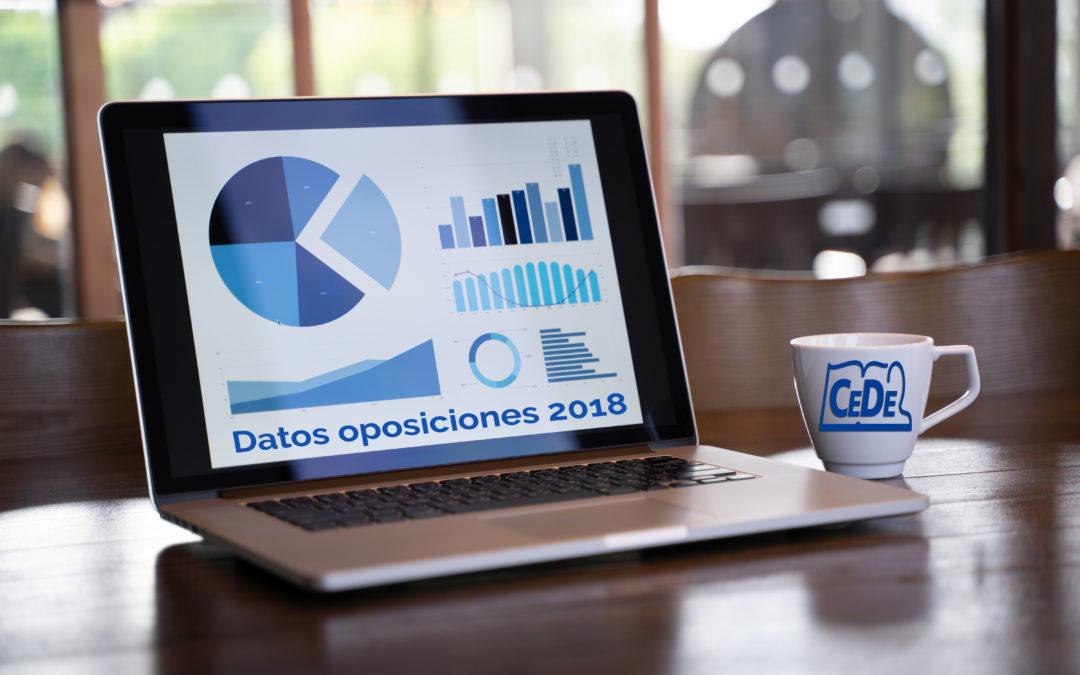 08 – Opositores presentados por plaza, ratios de las oposiciones a Profesores
